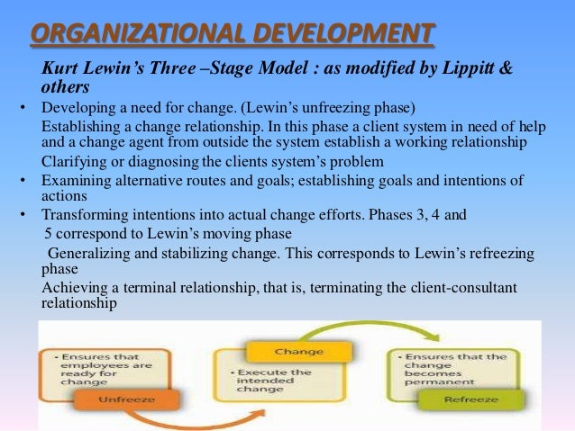 Kurt Lewin's Change Management Model: The Planned Approach to Organizational Change