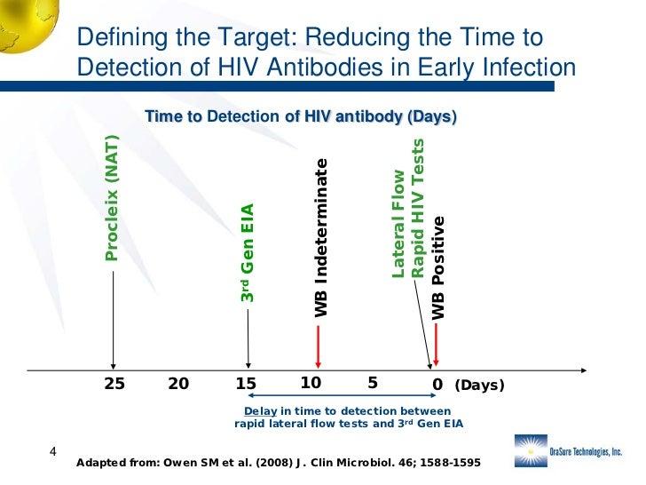 oraquick hcv rapid antibody test instructions