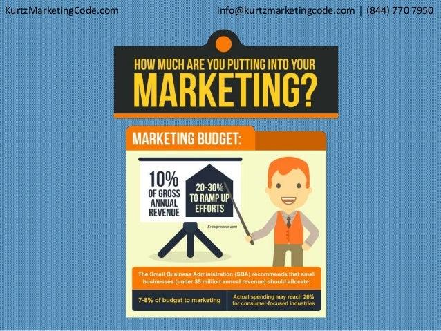 Kurtz Marketing Code LLC Pro Consultation PowerPoint  Slide 2