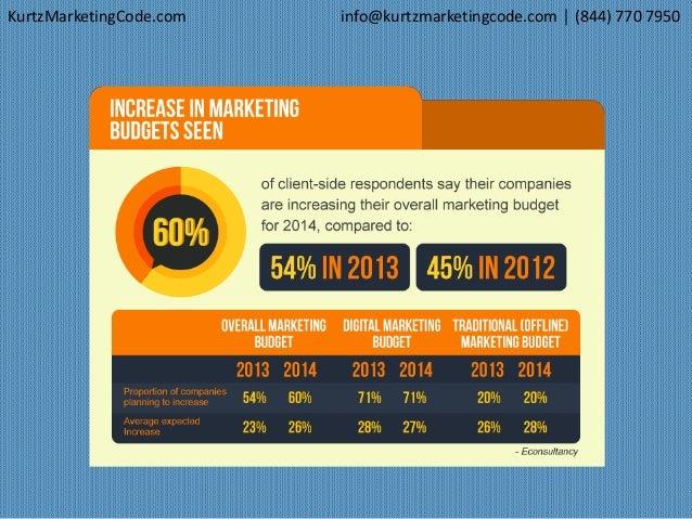 Kurtz Marketing Code LLC Pro Consultation PowerPoint  Slide 3