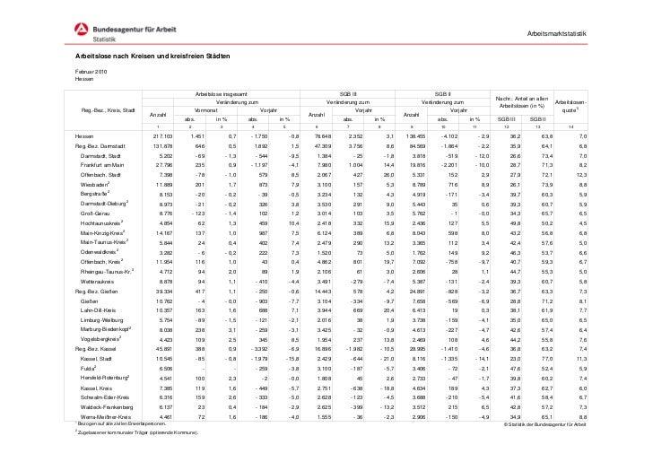 ArbeitsmarktstatistikArbeitslose nach Kreisen und kreisfreien StädtenFebruar 2010Hessen                                   ...