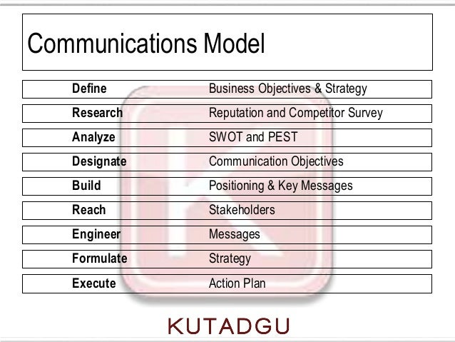 Communications Model   Define      Business Objectives & Strategy   Research    Reputation and Competitor Survey   Analyze...