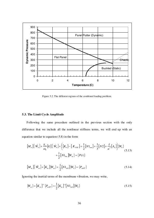 36 0 100 200 300 400 500 600 700 800 900 0 2 4 6 8 10 12 Temperature (C) DynamicPressure Flat Panel Buckled (Static) Panel...
