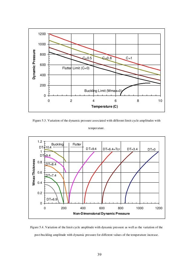 39 0 200 400 600 800 1000 1200 0 2 4 6 8 10 Temperature (C) DynamicPressure Flutter Limit (C=0) C=1C=0.8C=0.5 Buckling Lim...