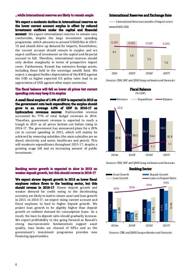 QNB Group Kuwait Economic Insight 2015