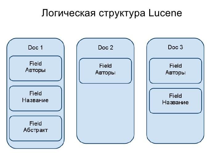 Логическая структура Lucene