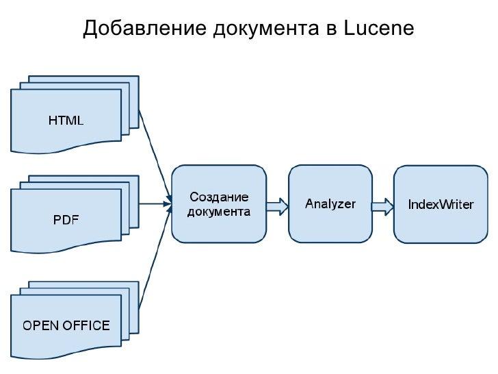 Добавление документа в Lucene