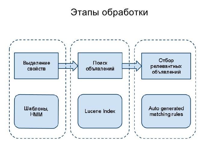 Этапы обработки