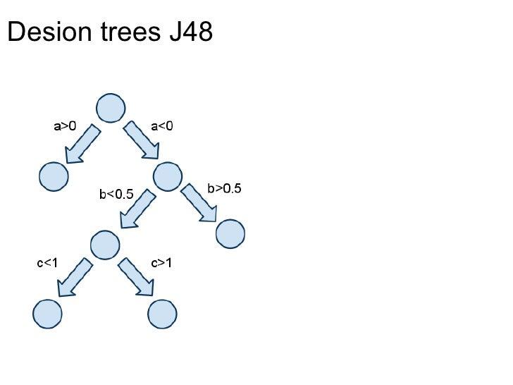 Desion trees J48