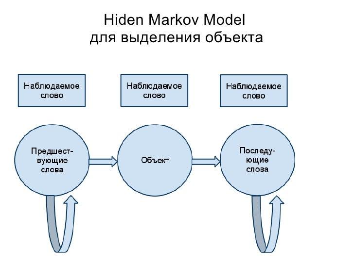 Hiden Markov Model для выделения объекта