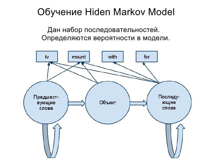 Обучение Hiden Markov Model <ul><li>Дан набор последовательностей.  </li></ul><ul><li>Определяются вероятности в модели. ...