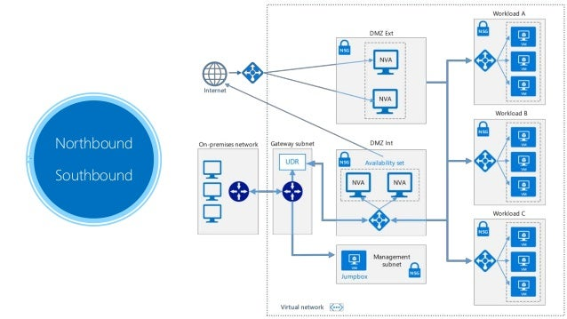 A Deepdive into Azure Networking
