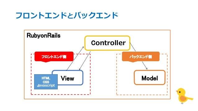 フロントエンドとバックエンド View Controller Model RubyonRails フロントエンド側 バックエンド側 HTML CSS Javascript