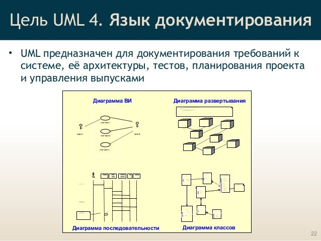 Essentials of Visual modeling and UML (rus) by SkillsCup.com