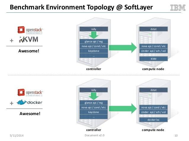 Benchmark Environment Topology @ SoftLayer glance api / reg nova api / cond / etc keystone … rally nova api / cond / etc c...