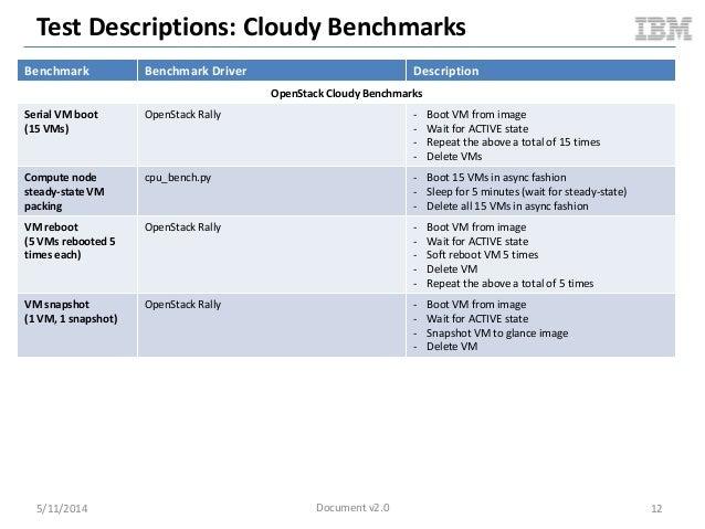 Test Descriptions: Cloudy Benchmarks 5/11/2014 12 Benchmark Benchmark Driver Description OpenStack Cloudy Benchmarks Seria...