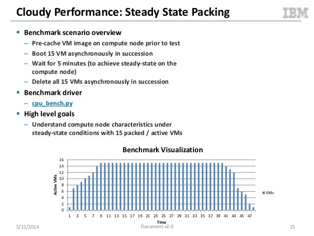 Cloudy Performance: Steady State Packing  Benchmark scenario overview – Pre-cache VM image on compute node prior to test ...