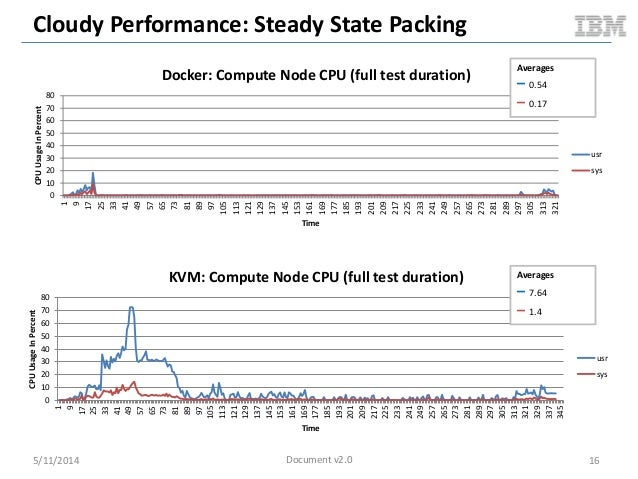 Cloudy Performance: Steady State Packing 5/11/2014 16 0 10 20 30 40 50 60 70 80 1 9 17 25 33 41 49 57 65 73 81 89 97 105 1...