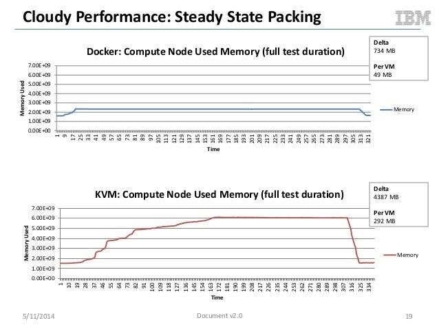 Cloudy Performance: Steady State Packing 5/11/2014 19 0.00E+00 1.00E+09 2.00E+09 3.00E+09 4.00E+09 5.00E+09 6.00E+09 7.00E...