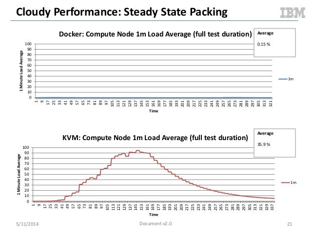Cloudy Performance: Steady State Packing 5/11/2014 21 0 10 20 30 40 50 60 70 80 90 100 1 9 17 25 33 41 49 57 65 73 81 89 9...