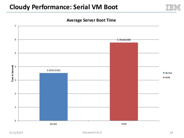 Cloudy Performance: Serial VM Boot 5/11/2014 24 3.529113102 5.781662448 0 1 2 3 4 5 6 7 docker KVM TimeInSeconds Average S...