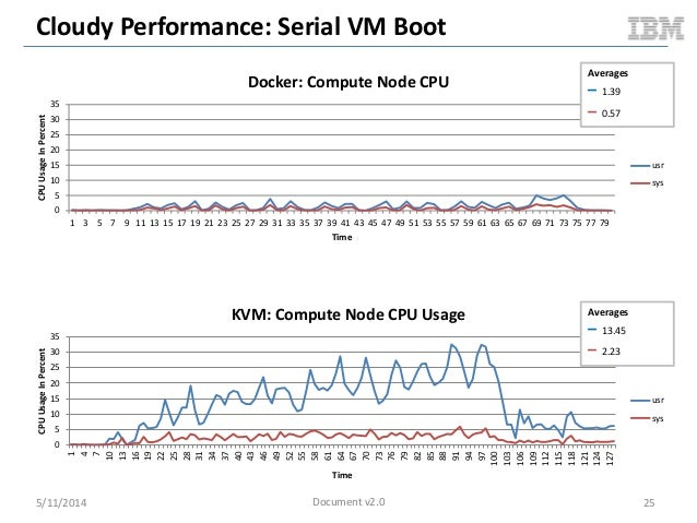 Cloudy Performance: Serial VM Boot 5/11/2014 25 0 5 10 15 20 25 30 35 1 3 5 7 9 11 13 15 17 19 21 23 25 27 29 31 33 35 37 ...