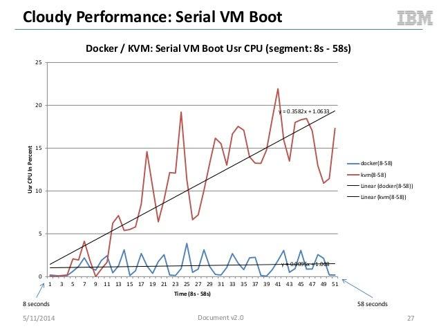 Cloudy Performance: Serial VM Boot 5/11/2014 27 y = 0.0095x + 1.008 y = 0.3582x + 1.0633 0 5 10 15 20 25 1 3 5 7 9 11 13 1...