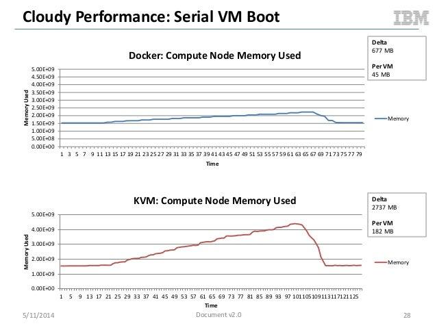 Cloudy Performance: Serial VM Boot 5/11/2014 28 0.00E+00 5.00E+08 1.00E+09 1.50E+09 2.00E+09 2.50E+09 3.00E+09 3.50E+09 4....