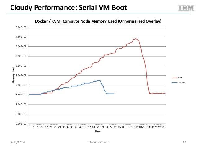 Cloudy Performance: Serial VM Boot 5/11/2014 29 0.00E+00 5.00E+08 1.00E+09 1.50E+09 2.00E+09 2.50E+09 3.00E+09 3.50E+09 4....