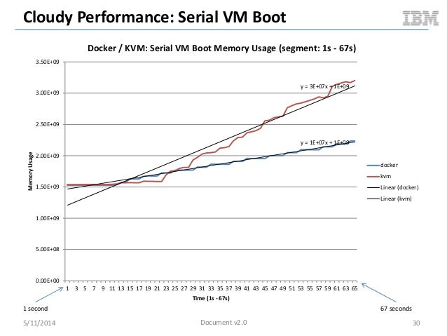 Cloudy Performance: Serial VM Boot 5/11/2014 30 y = 1E+07x + 1E+09 y = 3E+07x + 1E+09 0.00E+00 5.00E+08 1.00E+09 1.50E+09 ...