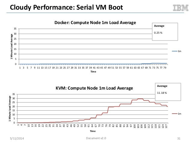 Cloudy Performance: Serial VM Boot 5/11/2014 31 0 5 10 15 20 25 30 35 1 3 5 7 9 11 13 15 17 19 21 23 25 27 29 31 33 35 37 ...