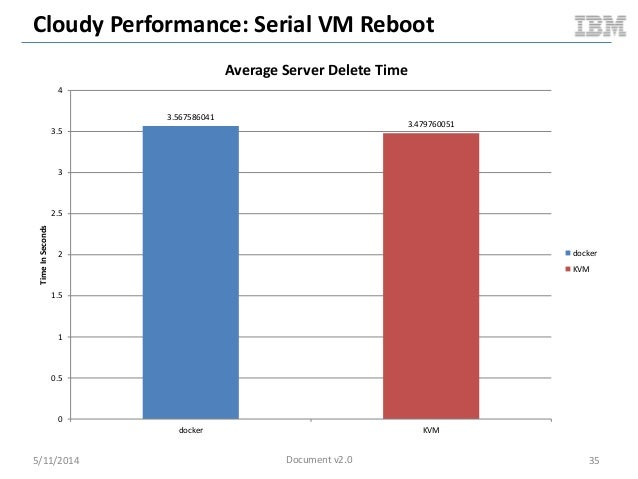 Cloudy Performance: Serial VM Reboot 5/11/2014 35 3.567586041 3.479760051 0 0.5 1 1.5 2 2.5 3 3.5 4 docker KVM TimeInSecon...