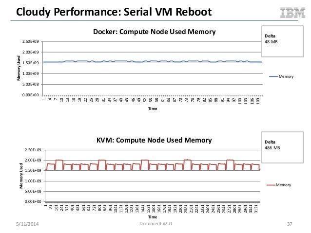 Cloudy Performance: Serial VM Reboot 5/11/2014 37 0.00E+00 5.00E+08 1.00E+09 1.50E+09 2.00E+09 2.50E+09 1 4 7 10 13 16 19 ...