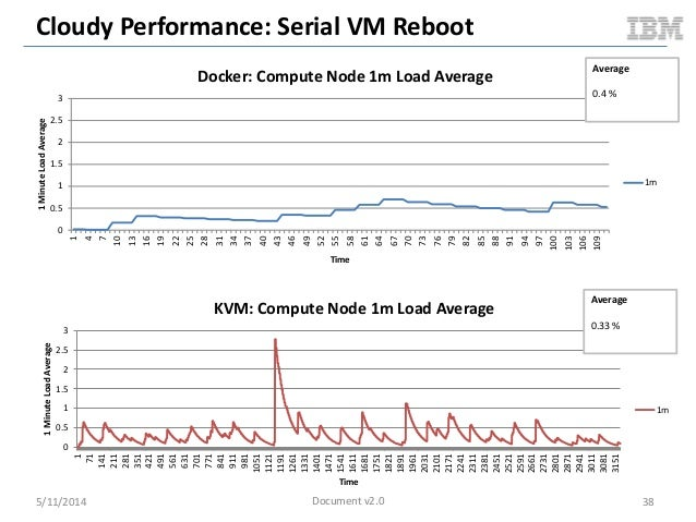 Cloudy Performance: Serial VM Reboot 5/11/2014 38 0 0.5 1 1.5 2 2.5 3 1 4 7 10 13 16 19 22 25 28 31 34 37 40 43 46 49 52 5...