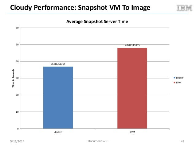 Cloudy Performance: Snapshot VM To Image 5/11/2014 41 36.88756394 48.02313805 0 10 20 30 40 50 60 docker KVM TimeInSeconds...