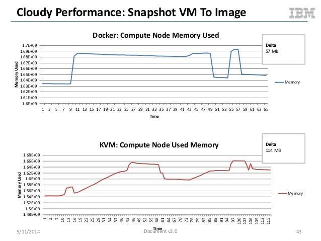 Cloudy Performance: Snapshot VM To Image 5/11/2014 43 1.48E+09 1.5E+09 1.52E+09 1.54E+09 1.56E+09 1.58E+09 1.6E+09 1.62E+0...