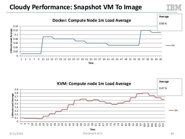 Cloudy Performance: Snapshot VM To Image 5/11/2014 44 0 0.02 0.04 0.06 0.08 0.1 0.12 0.14 1 3 5 7 9 11 13 15 17 19 21 23 2...