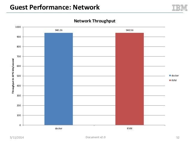 Guest Performance: Network 5/11/2014 52 940.26 940.56 0 100 200 300 400 500 600 700 800 900 1000 docker KVM ThroughputIn10...
