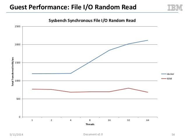 Guest Performance: File I/O Random Read 5/11/2014 54 0 500 1000 1500 2000 2500 1 2 4 8 16 32 64 TotalTransferredInKb/sec T...