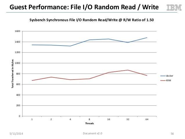 Guest Performance: File I/O Random Read / Write 5/11/2014 56 0 200 400 600 800 1000 1200 1400 1600 1 2 4 8 16 32 64 TotalT...