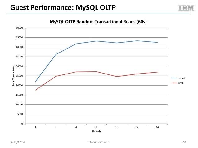 Guest Performance: MySQL OLTP 5/11/2014 58 0 5000 10000 15000 20000 25000 30000 35000 40000 45000 50000 1 2 4 8 16 32 64 T...