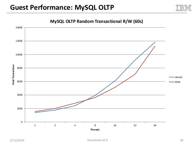 Guest Performance: MySQL OLTP 5/11/2014 59 0 2000 4000 6000 8000 10000 12000 14000 1 2 4 8 16 32 64 TotalTransactions Thre...
