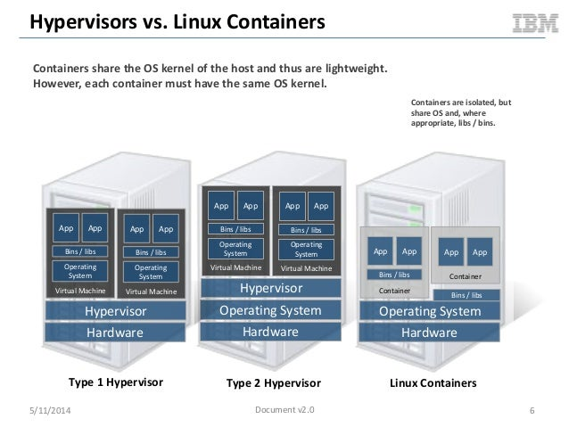 Hypervisors vs. Linux Containers Hardware Operating System Hypervisor Virtual Machine Operating System Bins / libs App App...
