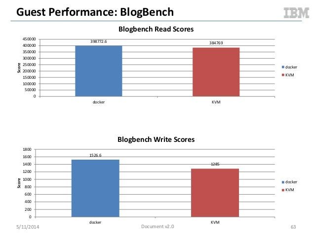 Guest Performance: BlogBench 5/11/2014 63 398772.6 384769 0 50000 100000 150000 200000 250000 300000 350000 400000 450000 ...