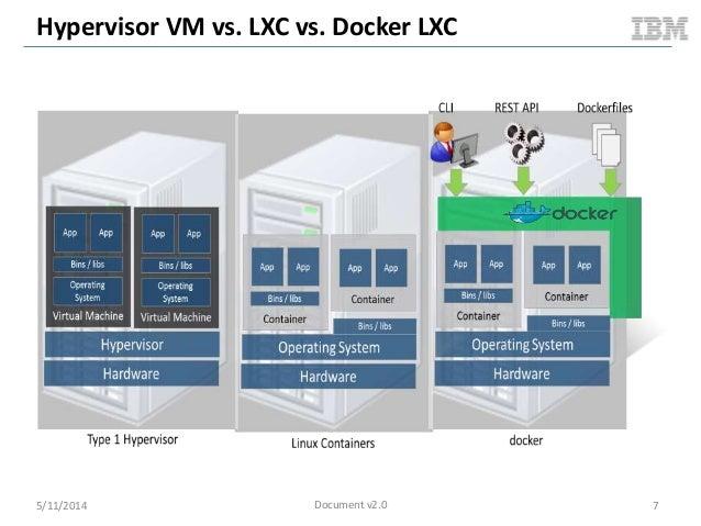 Hypervisor VM vs. LXC vs. Docker LXC 5/11/2014 7Document v2.0