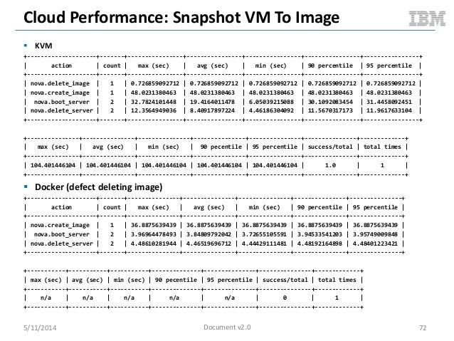 Cloud Performance: Snapshot VM To Image  KVM +--------------------+-------+----------------+----------------+------------...