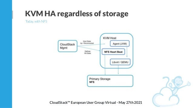 KVM HA regardless of storage Today, with NFS CloudStack™ European User Group Virtual - May 27th 2021