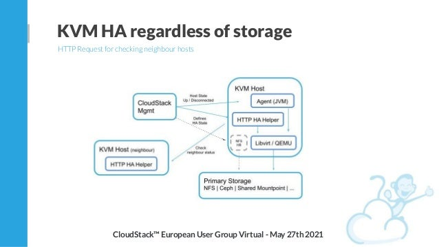 KVM HA regardless of storage HTTP Request for checking neighbour hosts CloudStack™ European User Group Virtual - May 27th ...