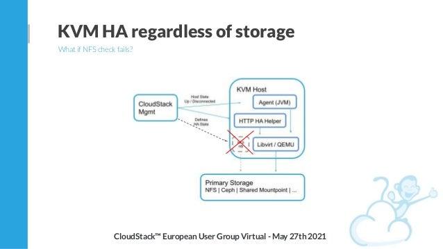 KVM HA regardless of storage What if NFS check fails? CloudStack™ European User Group Virtual - May 27th 2021