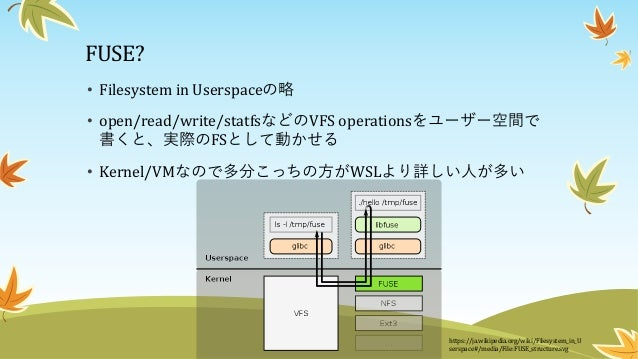 FUSE? https://ja.wikipedia.org/wiki/Filesystem_in_U serspace#/media/File:FUSE_structure.svg